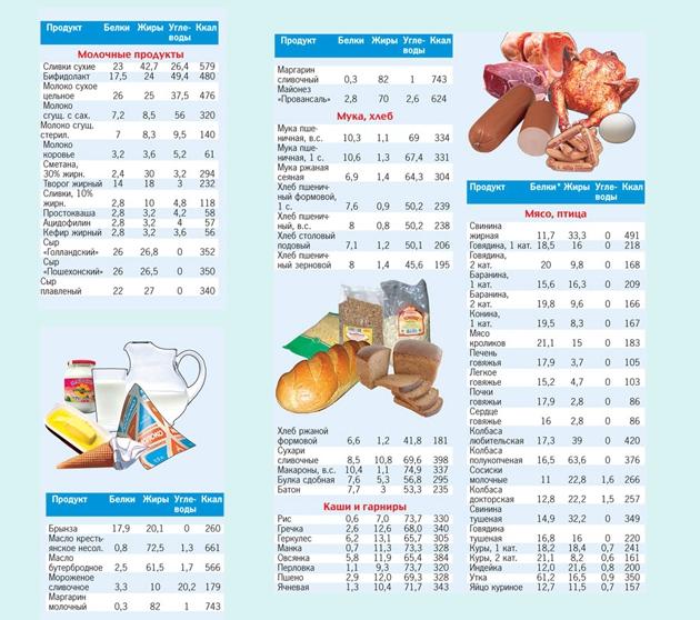 43bc068da3bb 24882d9594fd3dbe22030d870a7ea650 Таблица калорийности продуктов питания